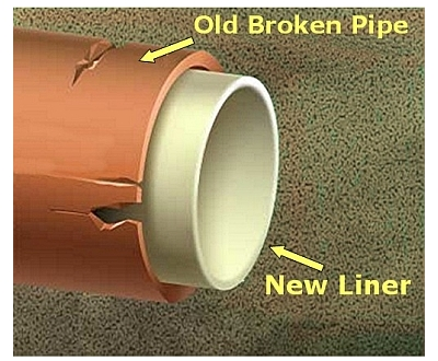 CIPP, Cured In Place Pipe Lining, Pipe Restoration, No digg, trenchless